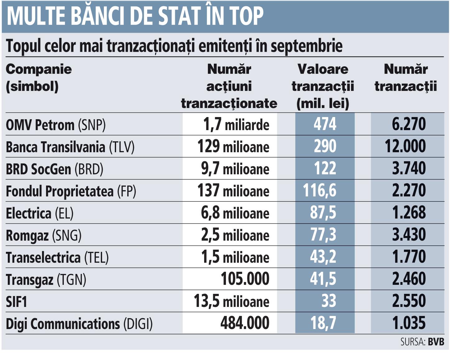 Grafic: Topul celor mai tranzacţionaţi emitenţi în septembrie