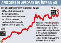 Petrom a adus un randament de la începutul acestui an de 17%, în vreme ce acţiunile austriecilor de la OMV au un avans de 56%
