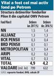 Grafic: Structura deţinerilor fondurilor Pilon II din capitalul OMV Petrom