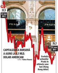 Deşi piaţa luxului prosperă, acţiunile Prada au scăzut cu peste 20% în ultimele şase luni