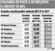 Grafic: Evoluţia constituenţilor indicelui BET-FI în 2017