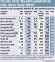 Grafic: Indicatorii de piaţă ai companiilor din indicele BET după rezultatele la nouă luni