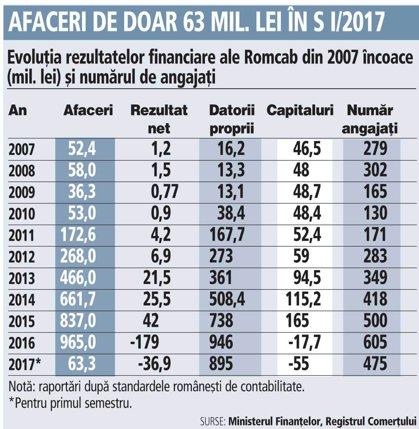 Grafic: Evoluţia rezultatelor financiare ale Romcab din 2007 încoace (mil. lei) şi numărul de angajaţi