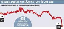 Final de an cu surprize: acţiunile MedLife au scăzut cu 12,5% într-o singură săptămână