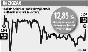 Fondul Proprietatea are 1,5 mld. lei lichidităţi din care ar putea folosi 70% pentru cel mai mare program de răscumpărări din istorie