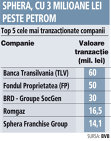 Cele mai tranzacţionate companii de săptămâna trecută: TLV, FP şi BRD, pe podium. Sphera pe cinci, înaintea Petrom