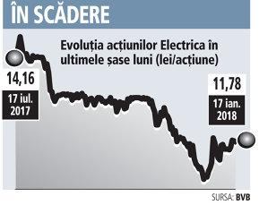 """Investitorilor le-a mai venit zâmbetul: Electrica caracterizată de analişti ca """"oaia neagră"""" din BET în anul 2017, are deja plus 4% în 2018"""
