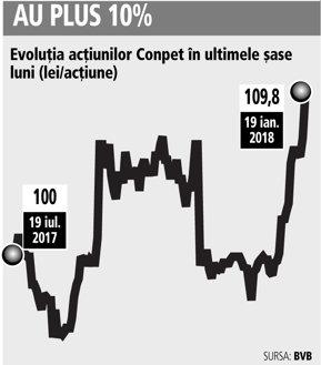 Analiştii de la BT Capital Partners mizează pe termen lung pe un preţ ţintă de 135 de lei la Conpet, plus 18% faţă de şedinţa de ieri