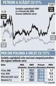 Grafic: Evoluţia capitalizării celor mai mari companii petroliere din regiune (miliarde euro)