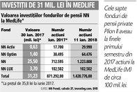Grafic: Valoarea investiţiilor fondurilor de pensii NN la MedLife