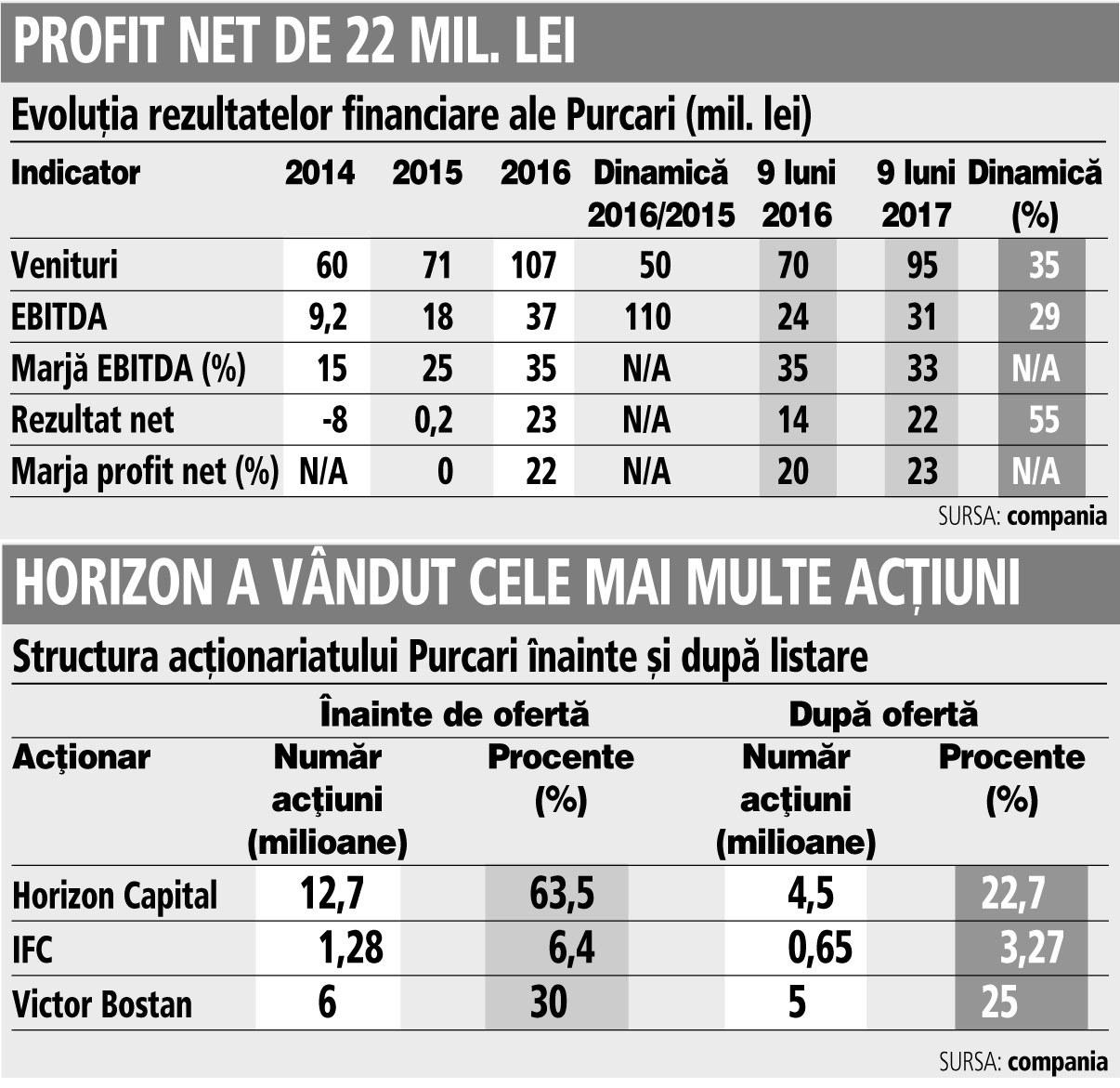 Producătorul Purcari vine la bursă la preţul minim din ofertă şi la o capitalizare de 10,7 ori EBITDA