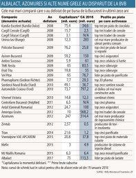 Grafic: Cele mai mari companii care s-au delistat de pe bursa de la Bucureşti în ultimii zece ani