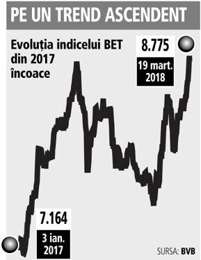 După avansul din 2018, indicele BET are un potenţial de creştere de 8%, printre cele mai mici din Europa, spun analiştii