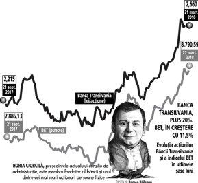 Banca Transilvania vrea să livreze dividende şi acţiuni gratuite cu un randament cumulat de 16%