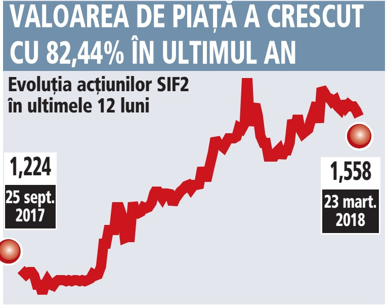 SIF Moldova propune un dividend brut de 0,05 lei, cu un randament de 3,18%. Plus un program de răscumpărare a 11 milioane de acţiuni