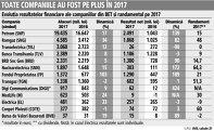 Grafic: Evoluţia rezultatelor financiare ale companiilor din BET şi randamentul pe 2017