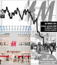 Dezastru bursier pentru retailerul H&M: compania ar putea tăia dividendele pentru prima oară din 1974 încoace. În ultimele 12 luni acţiunile au scăzut cu 38%