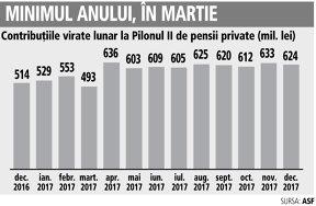 Fondurile de pensii private Pilon II au strâns câte 595 mil. lei în fiecare lună din 2017