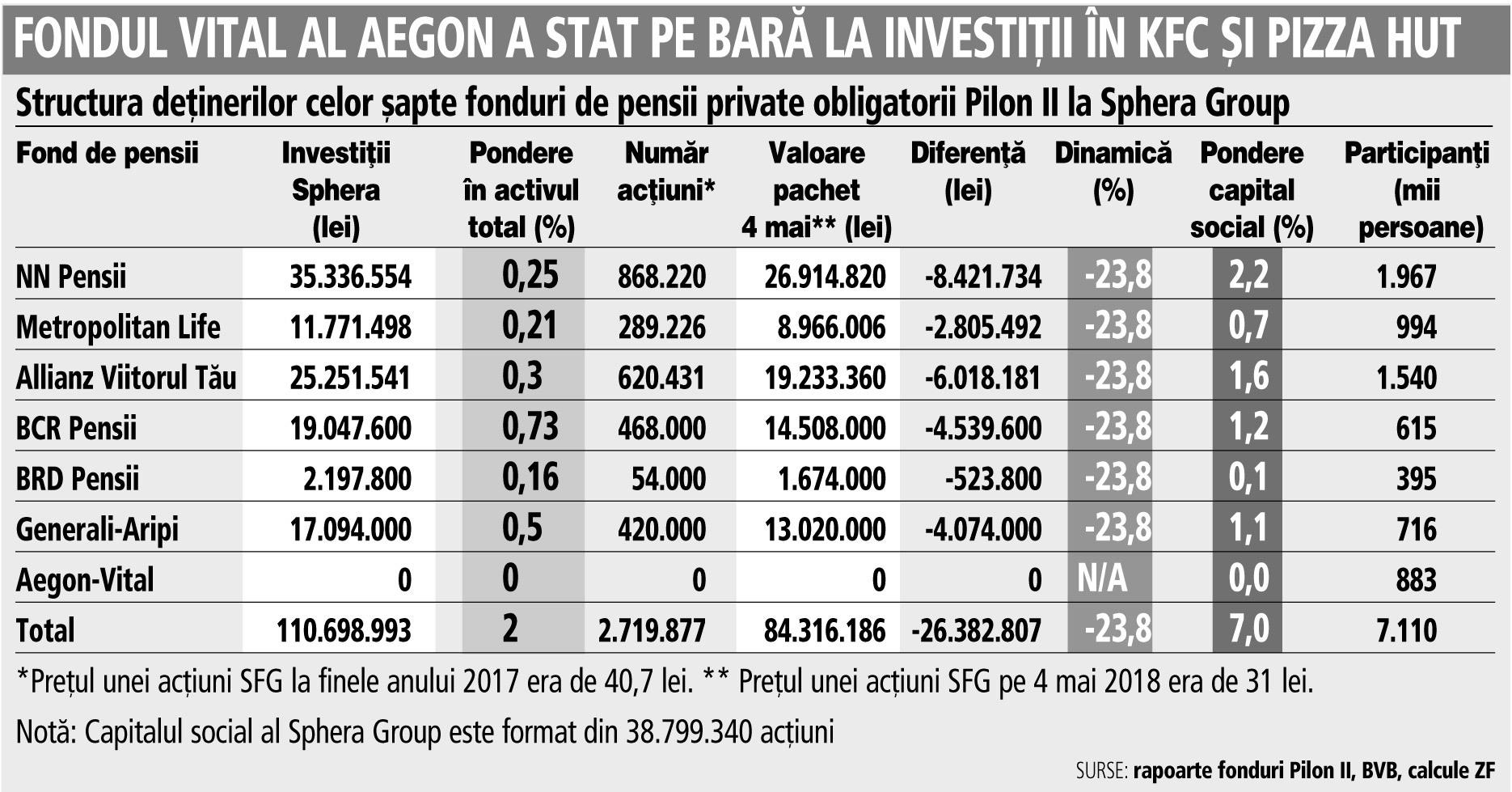 Grafic: Structura deţinerilor celor şapte fonduri de pensii private obligatorii Pilon II la Sphera Group