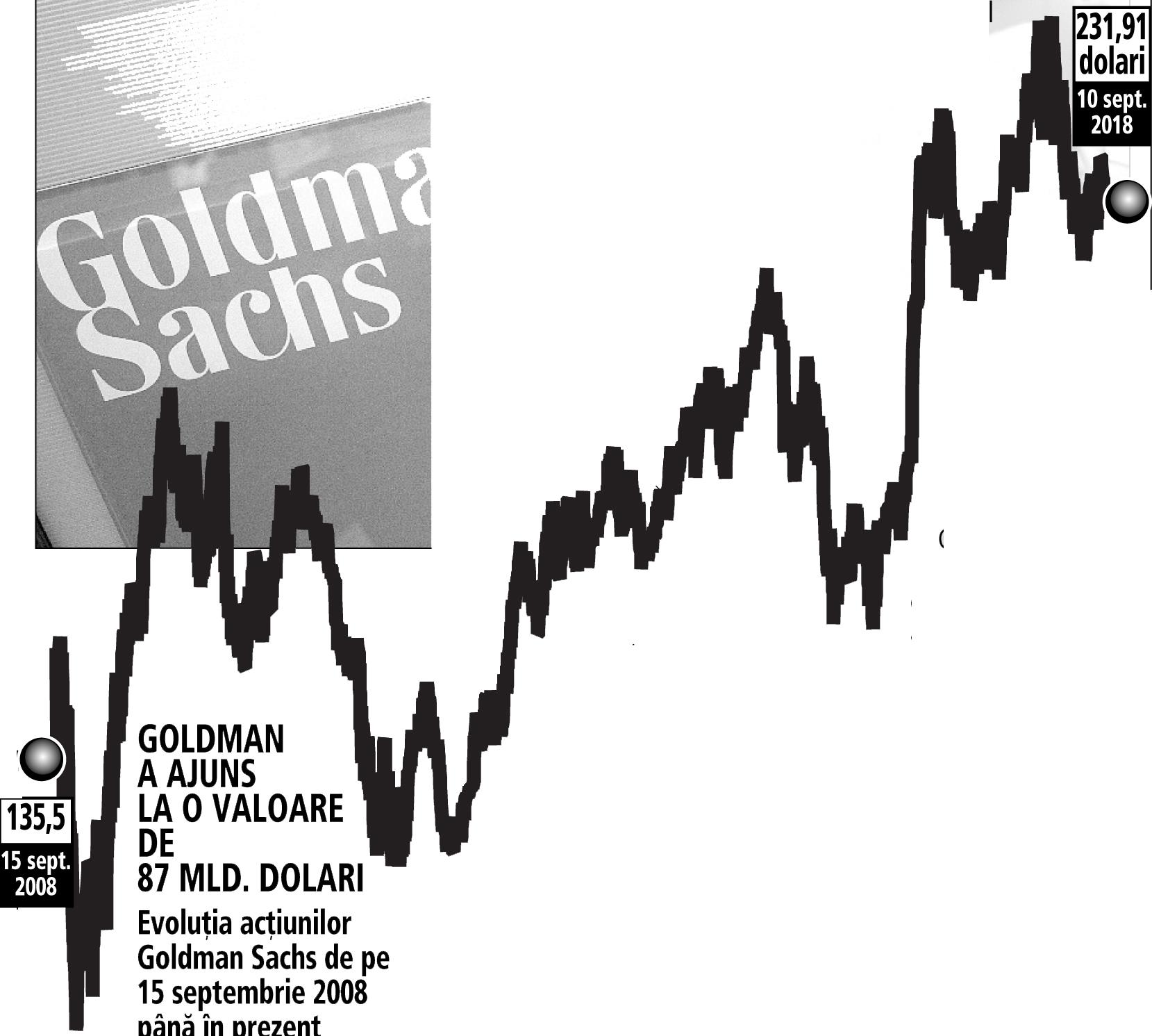 10 ani de la criză: acţiunile celei mai influente bănci americane Goldman Sachs, salvată în extremis, au crescut cu 78% faţă de momentul Lehman Brothers