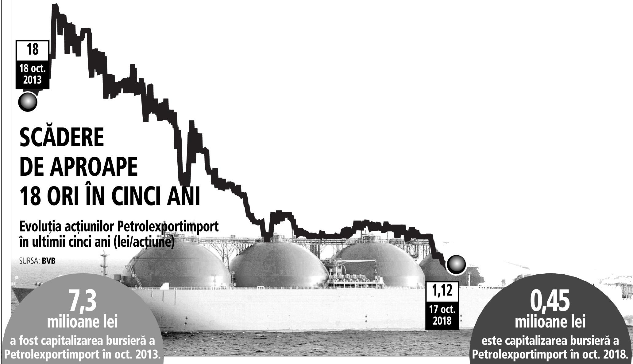 """Petrolexportimport, """"perla"""" comerţului cu petrol din socialism, intră în faliment. În ultimii cinci ani capitalizarea companiei a scăzut de 16 ori, la mai puţin de jumătate de milion de lei"""