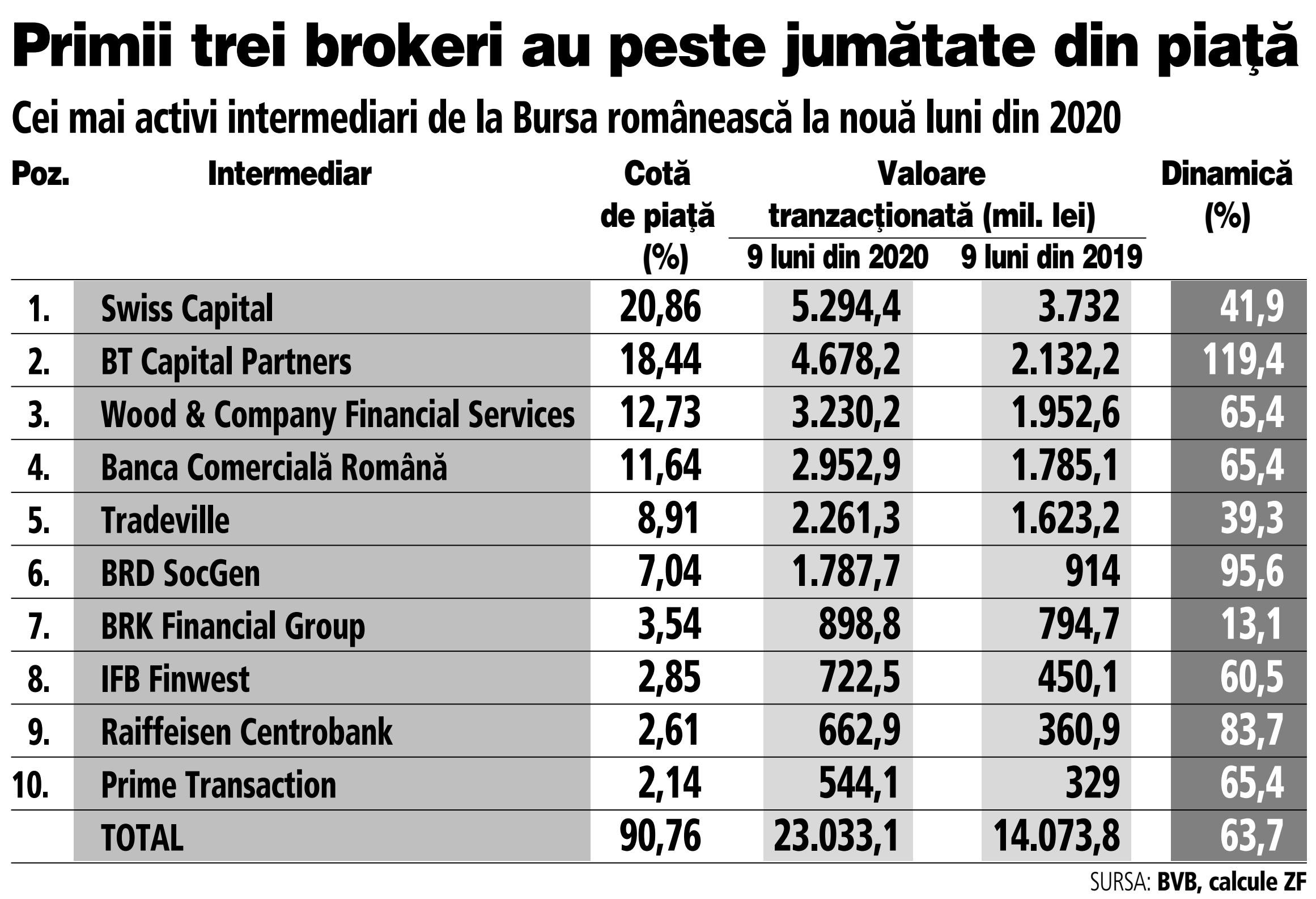 top 10 brokeri valutari din lume tranzacționare wex bitcoin