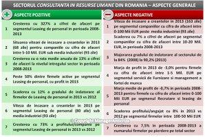 Piaţa de consultanţă în recrutare a crescut cu circa 34% în perioada 2008-2013