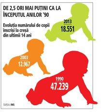 Românii nu îşi mai permit să stea acasă pentru a-şi creşte copiii