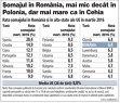 Şomajul scade în România, dar cu un ritm mai lent decât în alte state din Europa Centrală şi de Est