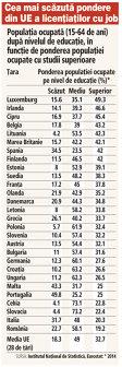 Pe ultimul loc în UE: Doar 19% din populaţia ocupată din România are studii superioare, faţă de media UE de 33%