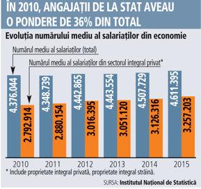 Câţi salariaţi numără, de fapt, aparatul de stat: 1,35 milioane de persoane, adică 30% din total