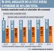 Evoluţia numărului mediu al salariaţilor din economie (2010-2015)