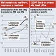 GRAFIC: Evoluţia salariului mediu în perioada 2008-2016