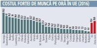 Costul forţei de muncă pe oră în UE (2016)