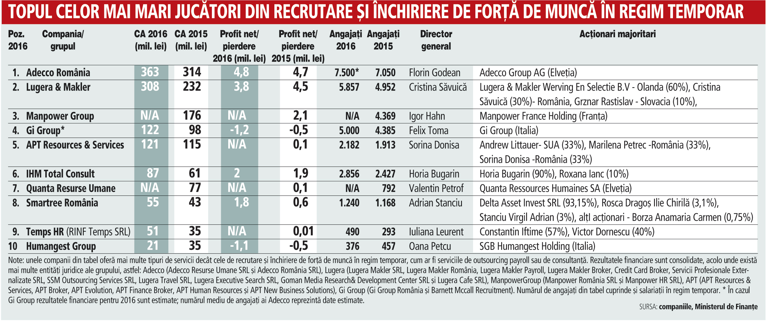 ZF Cei mai mari jucători din economie în 2016. Topul celor mai mari zece jucători din industria serviciilor de HR: afacerile marilor firme de recrutare au ajuns la 1,4 mld. lei