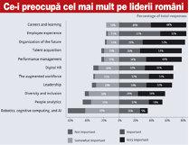 Grafic: Ce-i preocupă cel mai mult pe liderii români