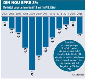 Comisia Europeană avertizează România să se întoarcă la deficitul structural de 1% din PIB şi să combată munca la negru