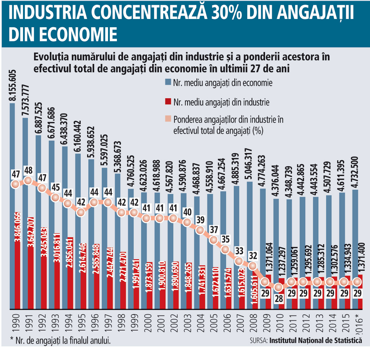 Reindustrializarea României - cât de fezabil mai este acest proiect? Industria mai are 30% din angajaţii din economie. În anii '90 jumătate din forţa de muncă a României lucra în sectorul industrial