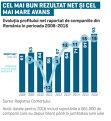 Peste zece miliarde de lei au intrat anual în contul de profit al companiilor în perioada 2014-2016