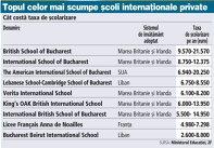Grafic: Topul celor mai scumpe şcoli internaţionale private
