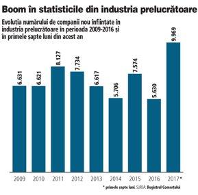 Industria prelucrătoare intră în top trei sectoare după numărul de companii nou înfiinţate pentru prima dată în ultimii zece ani