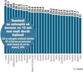 Raport Eurostat: Un român se aşteaptă să lucreze 32 de ani de-a lungul vieţii, cu 6 ani mai puţin decât un german