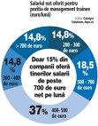 Grafic: Salariul net oferit pentru poziţia de management trainee (euro/lună)