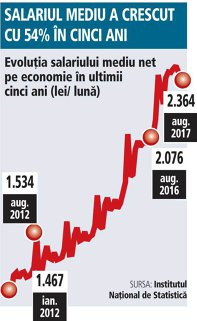 Grafic: Evoluţia salariului mediu net pe economie în ultimii cinci ani (lei/ lună)