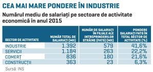Peste 40% din angajaţii din industrie lucrează în companii multinaţionale