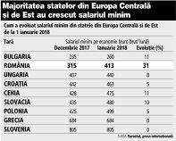 Grafic: Cum a evoluat salariul minim din statele din Europa Centrală şi de Est de la 1 ianuarie 2018