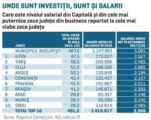 Capitalul şi investiţiile merg după resursa umană. În cele mai puternice zece judeţe salariile sunt cu 20% mai mari faţă de media celor mai sărace zone