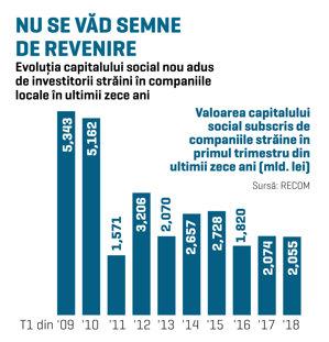 Două miliarde de lei, aduse de acţionari în firmele cu capital străin în primul trimestru din acest an