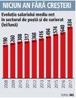 Grafic: Evoluţia salariului mediu net în sectorul de poştă şi de curierat (2008-2017)