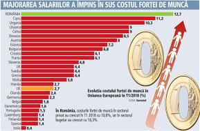 În România, costul forţei de muncă a crescut cel mai mult din UE în T1/2018